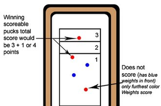 Table shuffleboard - Table shuffleboard scoring