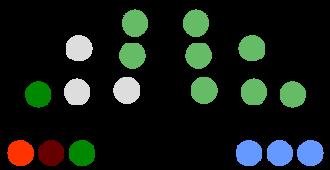 Sligo County Council - Image: Sligo County Council Composition