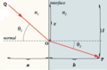 Snellslaw diagram B.png