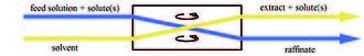 Liquid–liquid extraction - Solvent extraction.