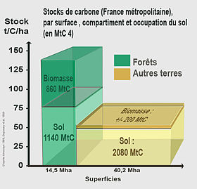 Stocks de carbone en France métropolitaine, par surface, compartiment et type d'occupation du sol (en millions de tonnes de carbone)