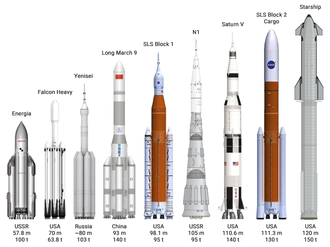 Super heavy-lift launch vehicle - Comparison of Energia, Falcon Heavy, Yenisei, Long March 9, SLS, N1, Saturn V, and BFR