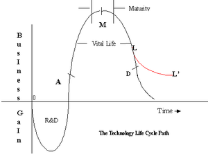 Technology life cycle - The typical life-cycle of a manufacturing process or production system from the stages of its initial conception to its culmination as either a technique or procedure of common practice or to its demise. The Y-axis of the diagram shows the business gain to the proprietor of the technology while the X-axis traces its lifetime.