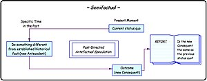 Thought experiment - Image: The Semifactual Thought Experiment