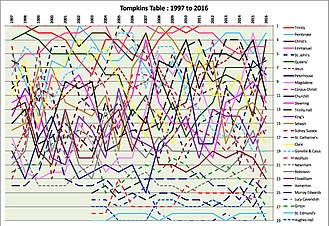 Tompkins Table - Chart of Tompkins rankings for the years 1997 to 2016