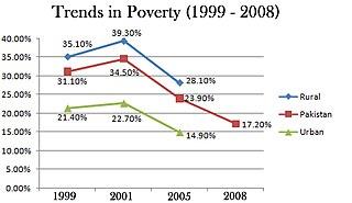 Economic programme