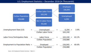 Unemployment in the United States - Key employment statistics and ratios for November 2016