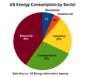 US Energy Consumption by Sector.png
