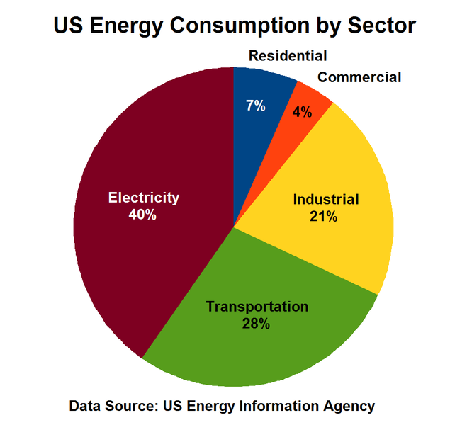 File Us Energy Consumption By Sector Png Wikipedia