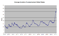 US average duration of unemployment.png