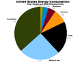US energy consumption by source 2011.png