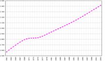 Uruguay-Demografia-Uruguay-demography