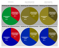 VerteilungVolkseinkommen Farbtest.png