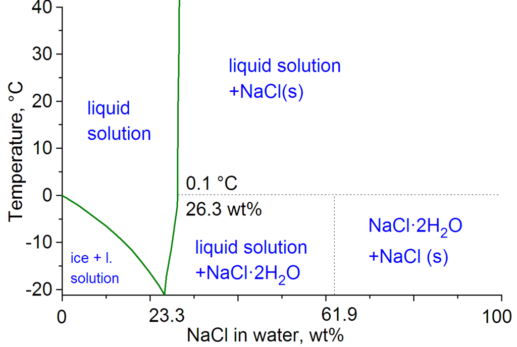 How To Raise The Melting Point Of Water Chemistry Stack