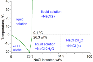 Saline water - Water-NaCl phase diagram