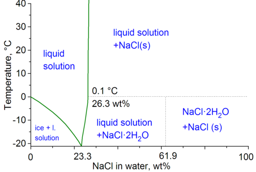 Phase diagram of water-NaCl mixture WatNaCl.png