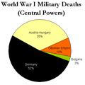 WorldWarI-MilitaryDeaths-CentralPowers-Piechart.png