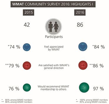2016-WMAT-Community-Highlights-I-crop.jpg