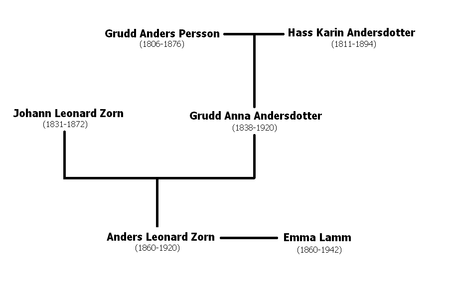Zorn's pedigree