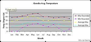 Gondia district - Gondia Average Temperature