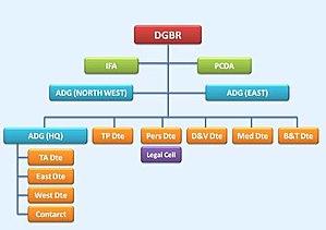 Border Roads Organisation - BRO ORGANISATIOPN