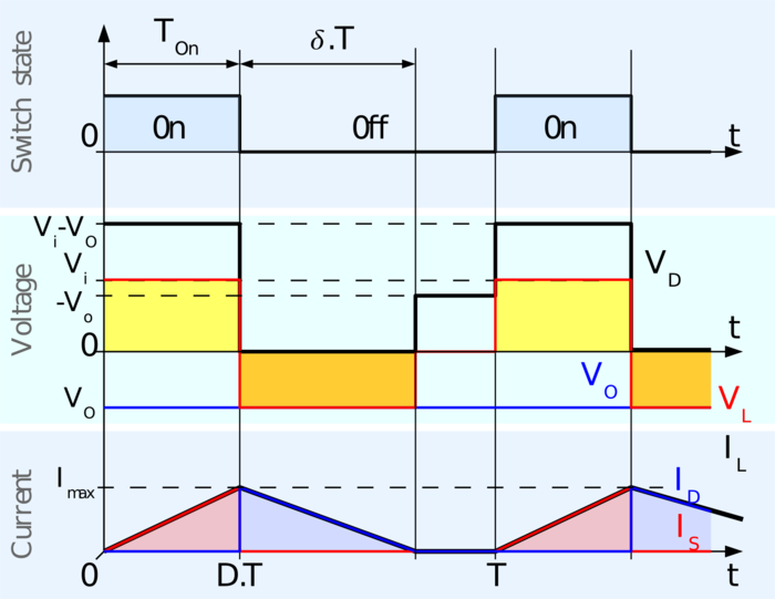 Fig 4: Waveforms of current and voltage in a buck-boost converter operating in discontinuous mode. Buckboost chronogram discontinuous.png