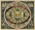 Cellarius Harmonia macrocosica 1708 Scenographia systematis Copernicani.jpg
