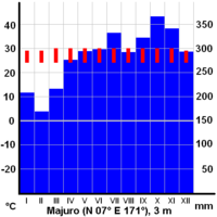 Average monthly temperatures (red) and precipitation (blue) on Majuro.