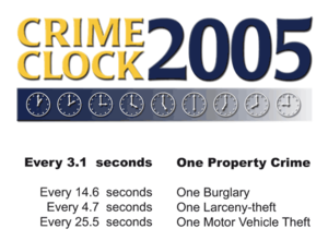 Crimeclock2005-property