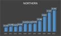 Démographie de la region Northern Malta.png
