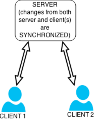 Synchronization (computer science) - Figure 3: Changes from both server and client(s) are synchronized.