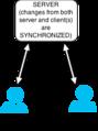 Data Synchronization.png