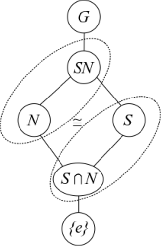 Isomorphism theorems - Diagram for the Second Isomorphism Theorem