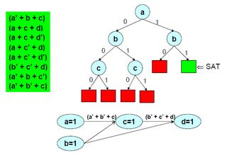 DPLL algorithm