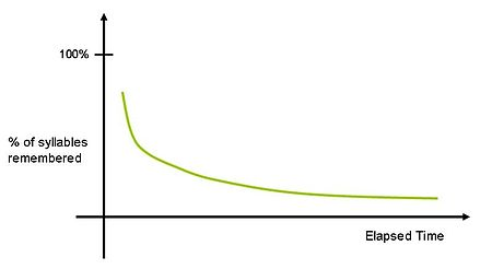 Ebbinghaus Curve of forgetting