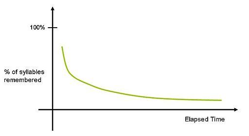 Ebbinghaus忘记了曲线
