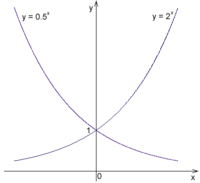 Exponential Function Wikipedia
