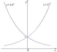 Exponentiation Formula