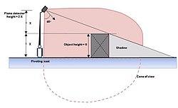 Flame Detector Wikipedia