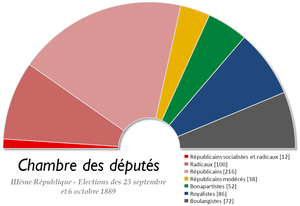 French legislative election, 1889 - Image: France Chambre des deputes 1889