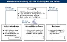 220px-Front-end_myth-tv_setup.png