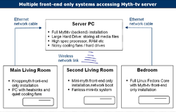 Front-end myth-tv setup.png