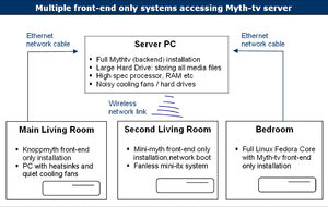 Mythbuntu - Diagram of a possible setup