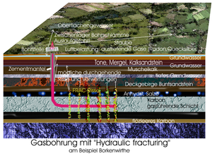 English: Schematic of hydraulic frakturing for...