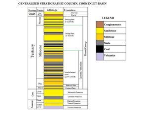 The Cook Inlet Basin - Generalized Stratigraphic Column of the Cook Inlet Basin, Alaska