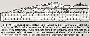 174th Tunnelling Company - Geological cross-section of the Somme battlefield