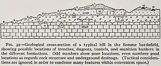 Mines on the first day of the Somme - Image: Geological cross section Somme area