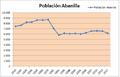 Gráfico población Abanilla.png