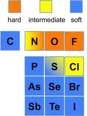 HSAB theory - Image: Hardsoftbases