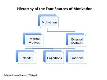 Hierarchy of the four sources of motivation (flowchart), Wikiversity Motivation and emotion, Slide 1.jpg